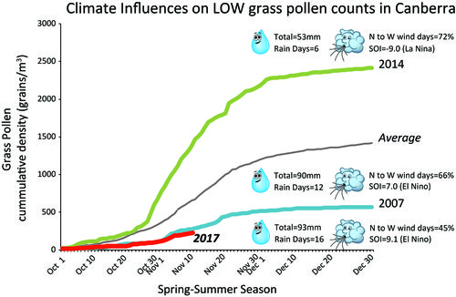 News - Why are the pollen counts LOW this year in Canberra? -2017 LOW grasss pollen trend.jpg