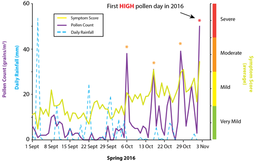 News - First High pollen day 2016.png